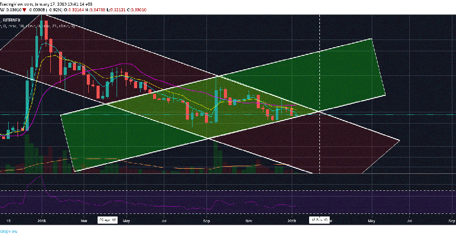 Ripple (XRP) Has To Make Its Next Decisive Move By The End Of Next Month