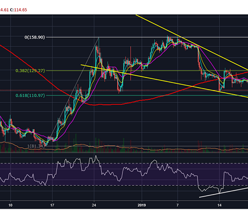 Ethereum (ETH) Remains A Strong Buy Until A Fall Below $110