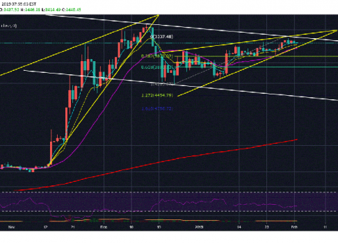 Bitcoin (BTC) Poised For A Break Above $4,000 In The Weeks Ahead