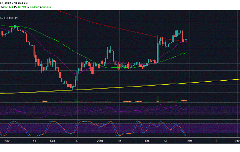 Litecoin (LTC) Defends 200 Day MA, Signals Possibility Of A Golden Cross