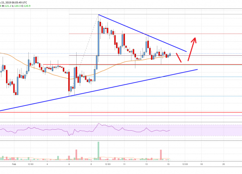 Bitcoin Cash (BCH) Could Start Fresh Rally Above $124
