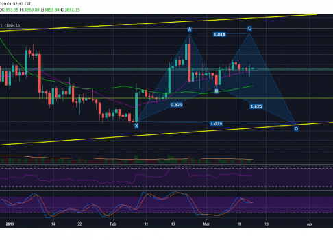 Bitcoin (BTC) Likely To Complete Its Final Move To The Upside This Week